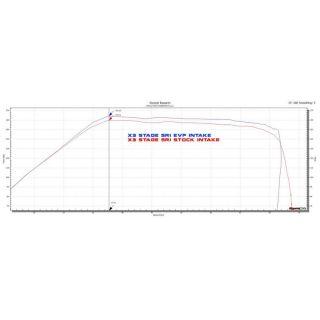 "Evolution Powersports Big Turbo ""Sandblaster"" Stage 6 Kit for Can-Am Maverick X3 2017 only"